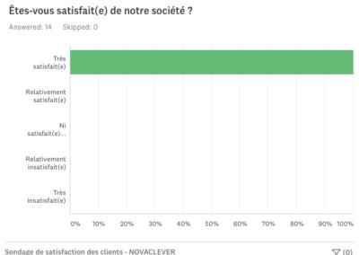 Résultats sondage satisfaction clients